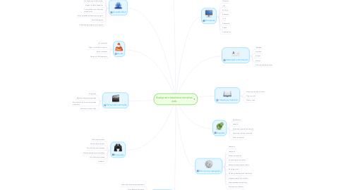 Mind Map: Evaluación heurística de sitios web