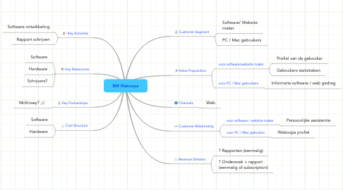 Mind Map: BM Wakoopa