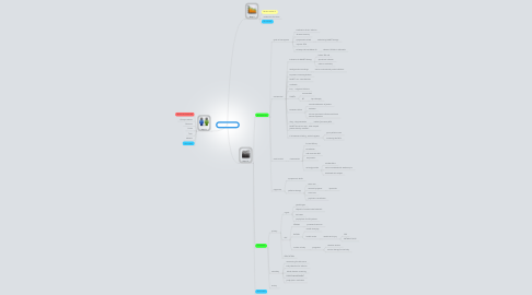Mind Map: PBL 5 session 3