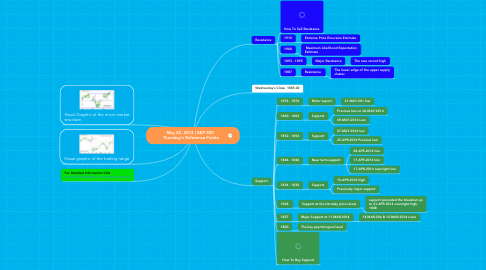 Mind Map: May 22, 2014 | S&P 500  Thursday's Reference Points