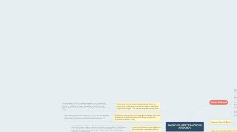 Mind Map: ANÚNCIOS (BEST PRACTICES) ADWORDS