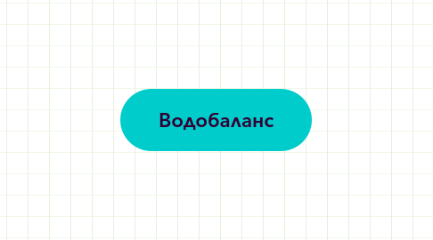 Mind Map: Водобаланс