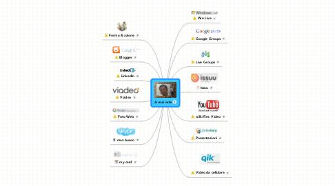 Mind Map: la mia rete