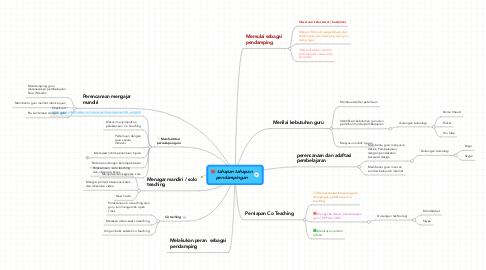 Mind Map: tahapan tahapan pendampingan