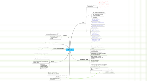 Mind Map: iPhone App