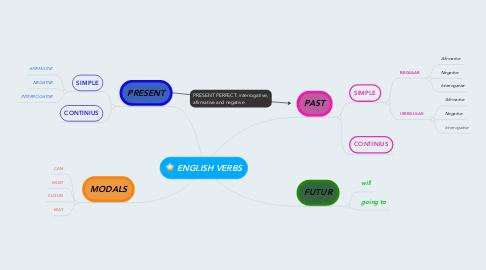 Mind Map: ENGLISH VERBS