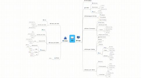 Mind Map: CCPI