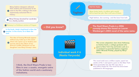 Mind Map: Individual work # 6 (Nastia Varyvoda)