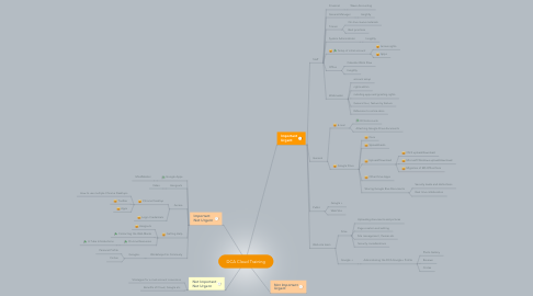 Mind Map: DCA Cloud Training