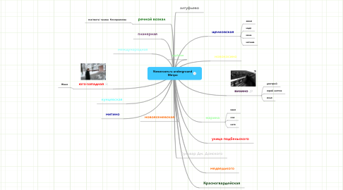 Mind Map: Newsroom.ru underground Метро