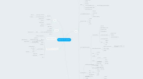 Mind Map: Продвижение проекта
