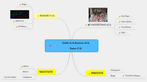 Mind Map: Otello (6.5) Business (8.5)                                                        Dates (7.5)