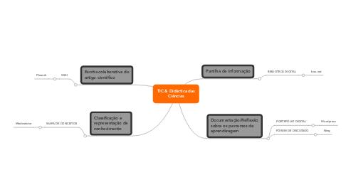 Mind Map: TIC & Didáctica das Ciências
