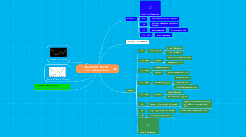 Mind Map: May 23, 2014 | S&P 500  Friday's Reference Points