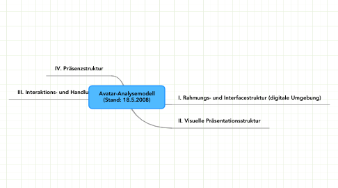 Mind Map: Avatar-Analysemodell (Stand: 18.5.2008)
