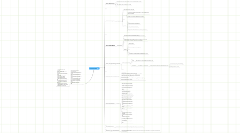 Mind Map: Personal Auto Policy