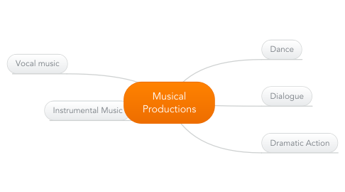 Mind Map: Musical Productions