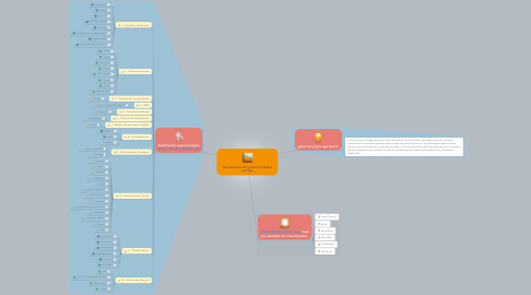 Mind Map: Herramientas de gestión de Redes sociales