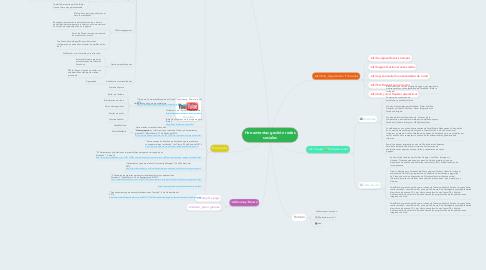 Mind Map: Herramientas gestión redes sociales