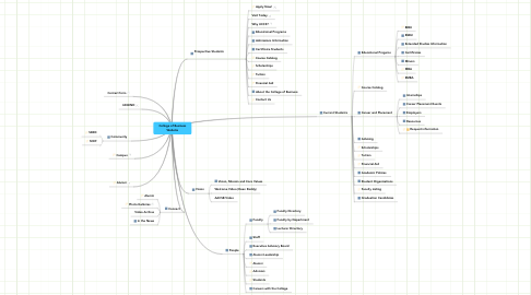 Mind Map: College of Business Website