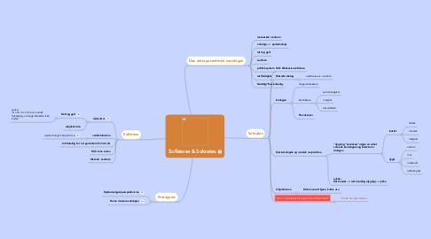 Mind Map: Sofistene & Sokrates