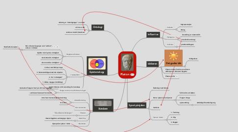 Mind Map: Platon