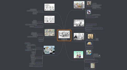 Mind Map: FUENTES DE LAS OBLIGACIONES
