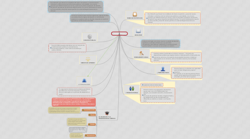 Mind Map: GESTIÓN PUBLICA