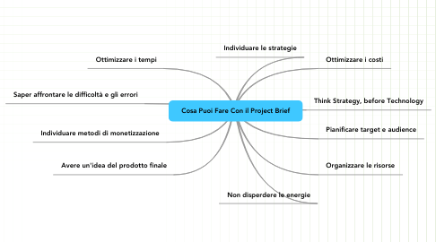 Mind Map: Cosa Puoi Fare Con il Project Brief