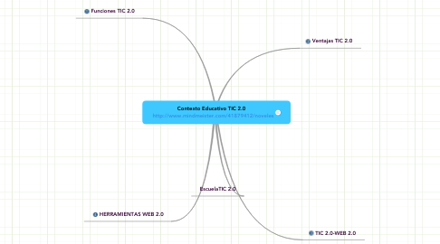 Mind Map: Contexto Educativo TIC 2.0