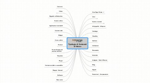 Mind Map: Tipologie di Contenuti di Valore