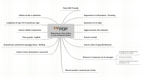 Mind Map: Elementi per Dare Valore ai Tuoi Contenuti Online