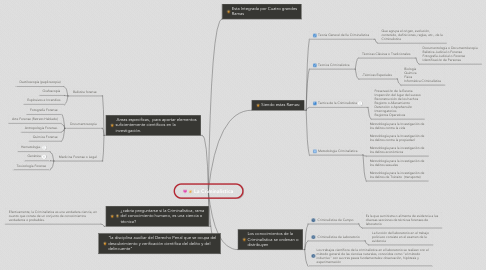 Mind Map: La Criminalistica