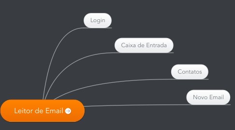 Mind Map: Leitor de Email