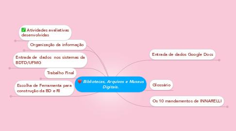 Mind Map: Bibliotecas, Arquivos e Museus Digitais.
