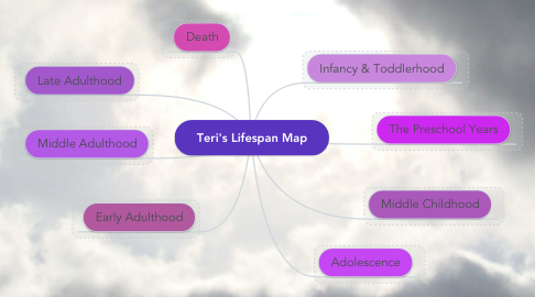 Mind Map: Teri's Lifespan Map