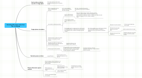 Mind Map: Simulating MT images (notes from