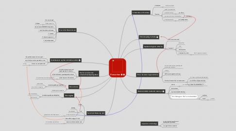 Mind Map: Descartes