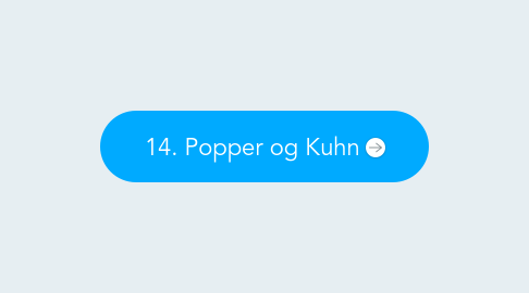 Mind Map: 14. Popper og Kuhn