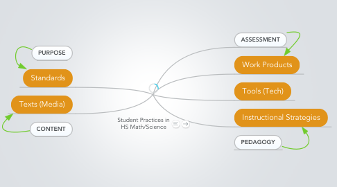 Mind Map: Khan Academy Student Practice (Math/Science)