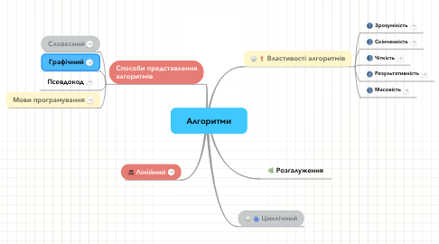 Mind Map: Алгоритми