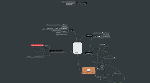 Mind Map: Hume
