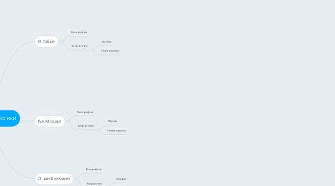 Mind Map: Венские классики