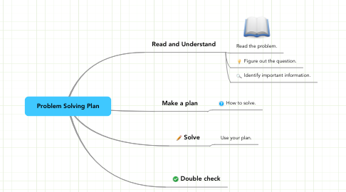 Mind Map: Problem Solving Plan