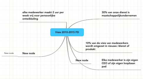 Mind Map: Visie 2010-2015 FD