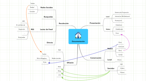 Mind Map: Documentación