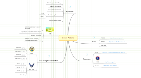 Mind Map: Circuit Actions