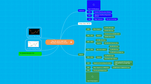 Mind Map: May 26, 2014 | S&P 500  Monday's Reference Points
