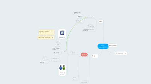 Mind Map: Kemet Schule fördern