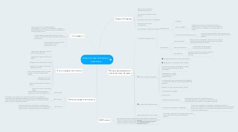 Mind Map: Анализ внешней среды компании